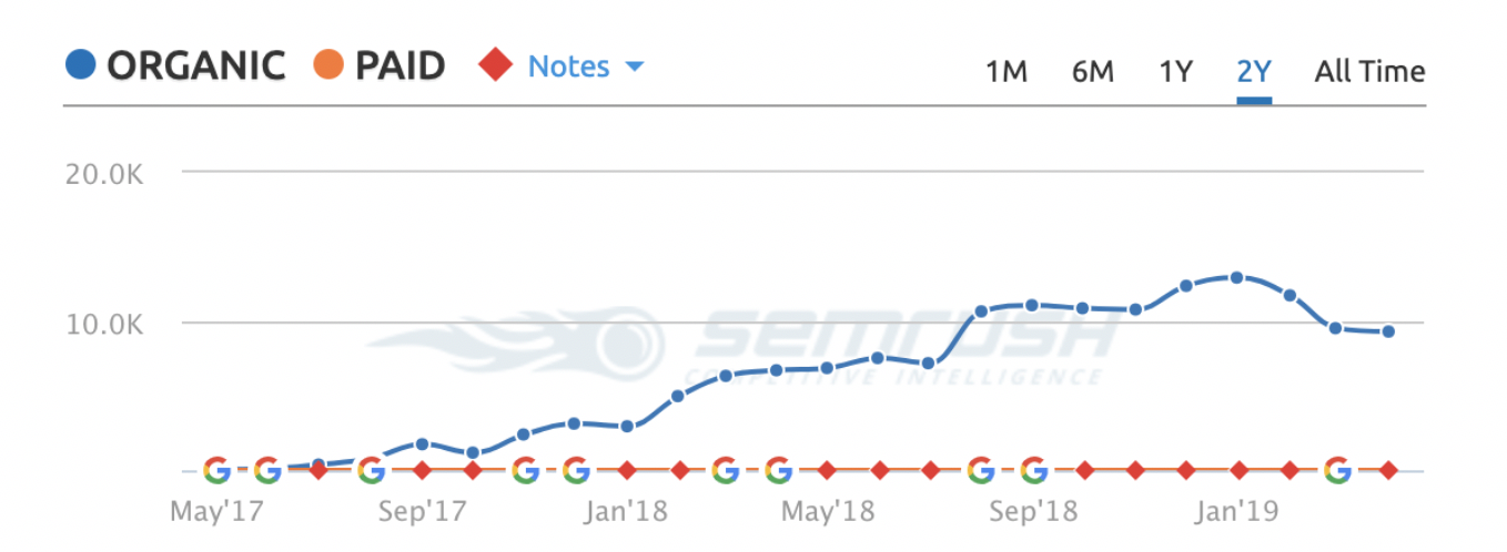 SEO Case Study Organic v Paid Traffic Stats